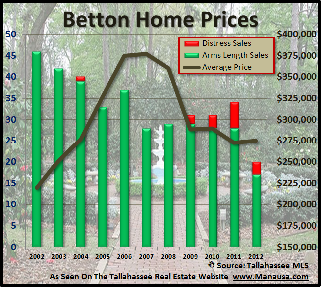 Home Prices In The Betton Neighborhoods Joe Manausa Real Estate 1140 Capital Circle SE #12A Tallahassee, FL 32301 (850) 366-8917 www.manausa.com
