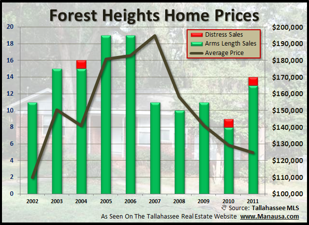 Home Prices In The Forest Heights Neighborhood In Tallahassee
