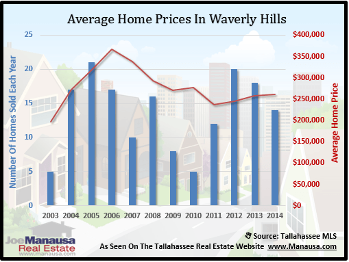 Home Prices In Waverly Hills