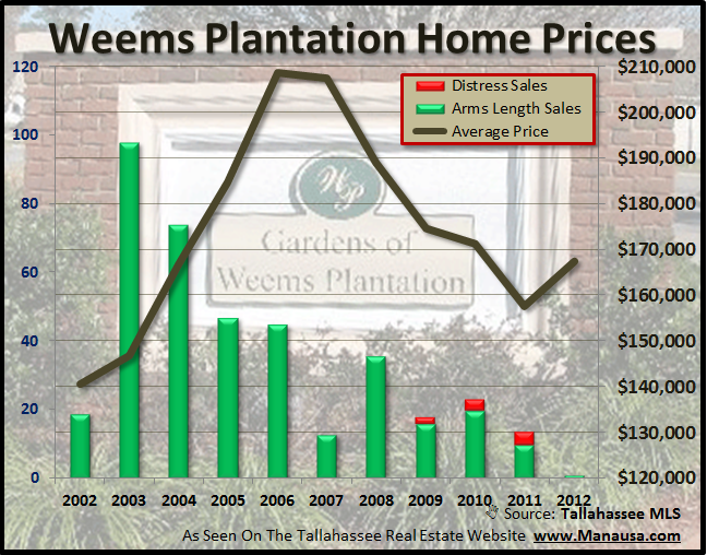 Home Prices In Weems Plantation Tallahassee Florida