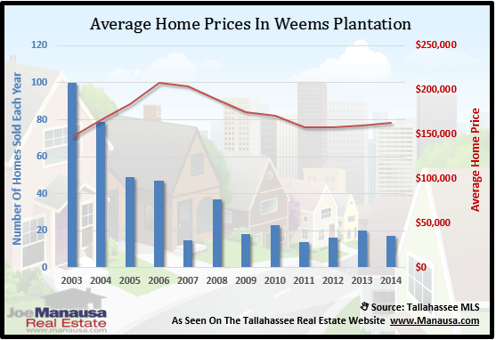 Home Prices In Weems Plantation