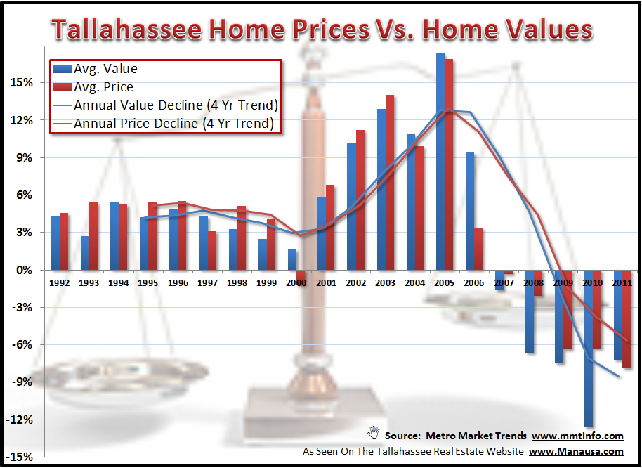 Home Prices Versus Home Values