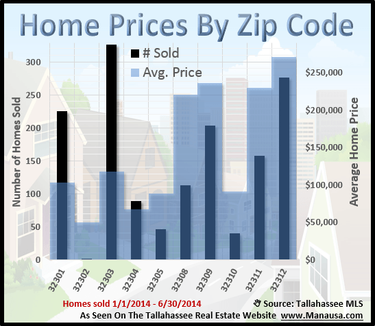 Home Prices in Tallahassee Zip Codes