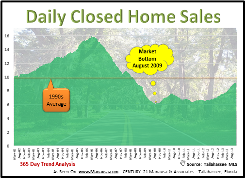 Home Sales By Tallahassee Realtors