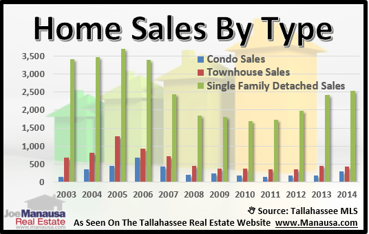 Home Sales By Type