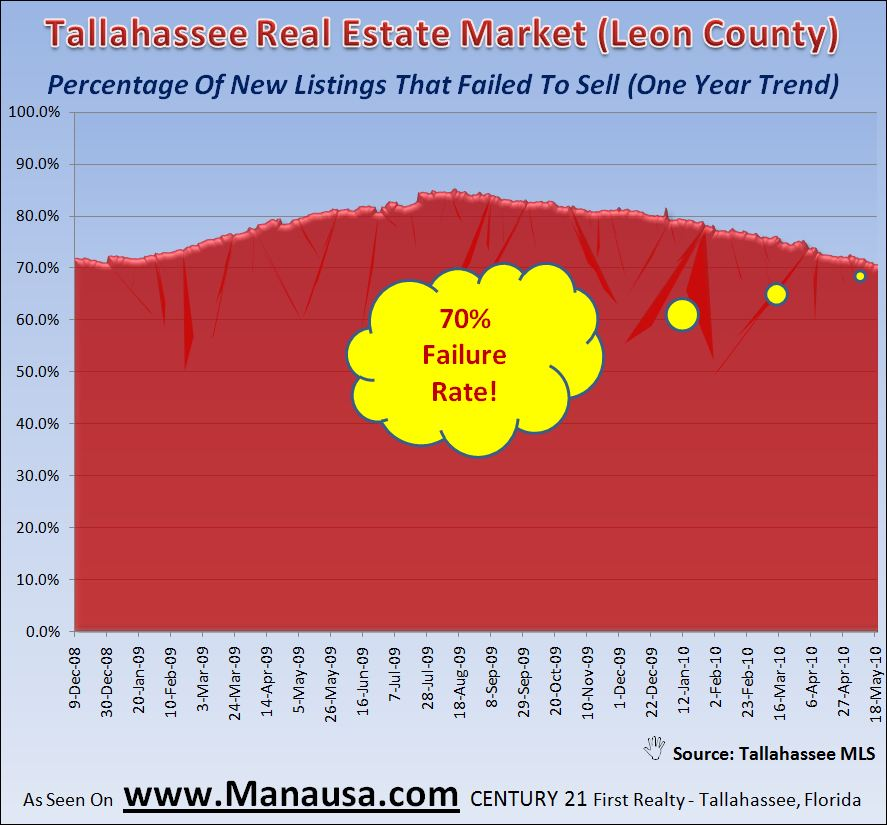 Real Estate Graph Of Home Sales Failure Rate In Tallahassee