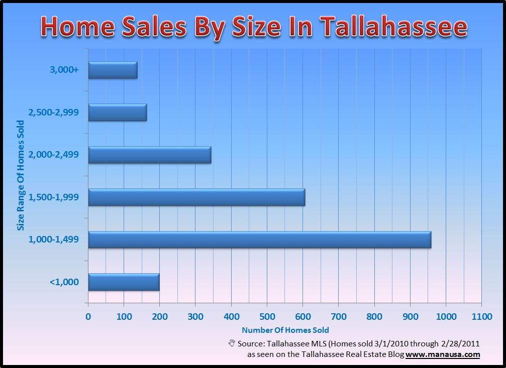 Home Sales Graph In Tallahassee Image