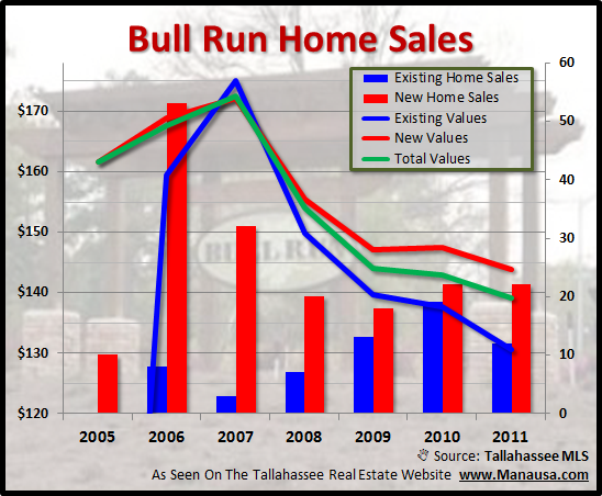 Home Sales In Bull Run
