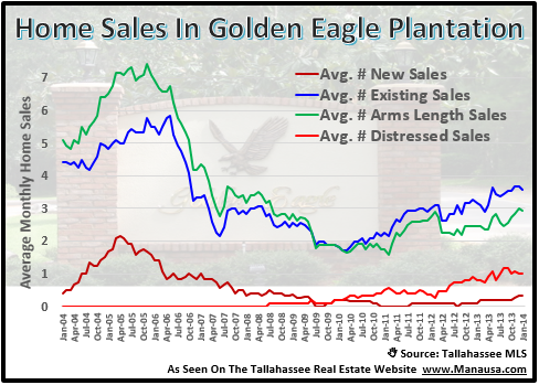 Home Sales In Golden Eagle Plantation