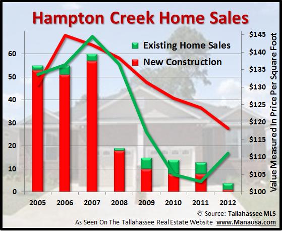 Home Sales In Hampton Creek Joe Manausa Real Estate 1140 Capital Circle SE #12A Tallahassee, FL 32301 (850) 366-8917 www.manausa.com