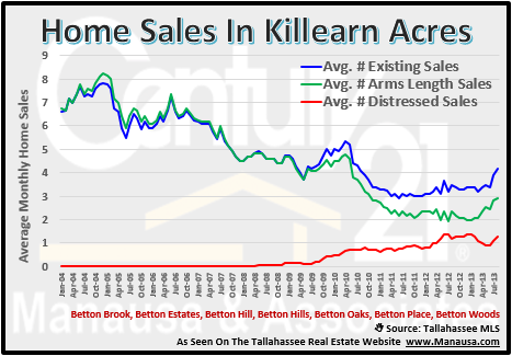 Home Sales In Killearn Acres