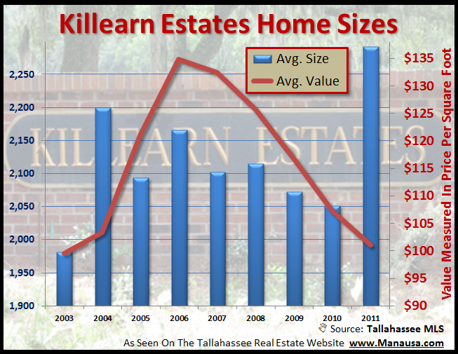 Home Sales In Killearn Estates