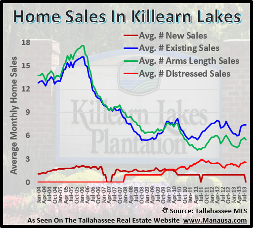 Home Sales In Killearn Lakes Plantation