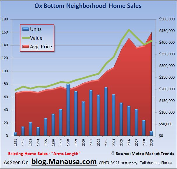 Home Sales In Ox Bottom Tallahassee