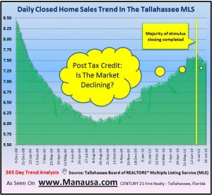 Home Sales In Tallahassee affect real estate supply and demand