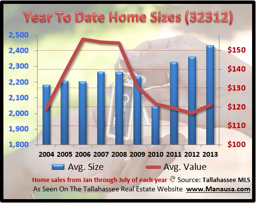 Home Sales In The 32312 Zip Code