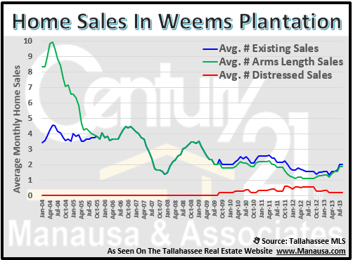 Home Sales In Weems Plantation