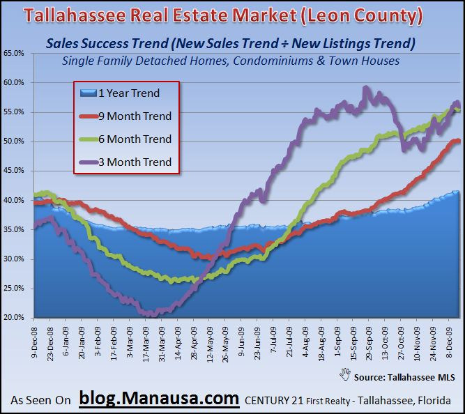 Home Sales Success In The Tallahassee MLS