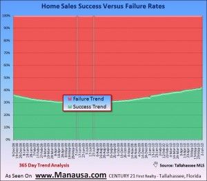 Home Sales Failure Rate Graphic
