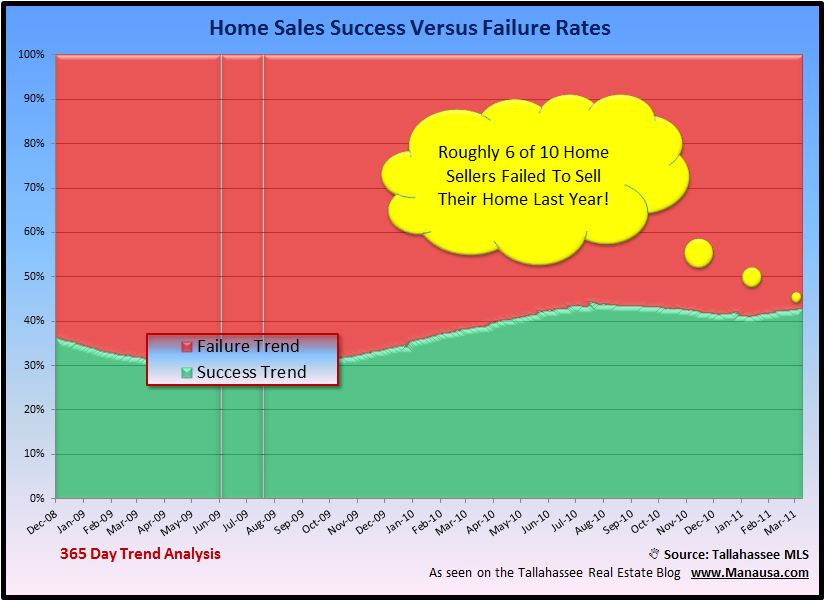 Home Sales Success Rate Graph Image