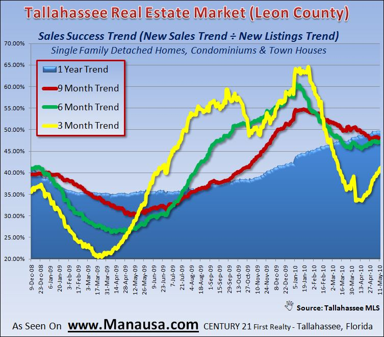 Real Estate Graph Of Home Sales Success Rate In Tallahassee