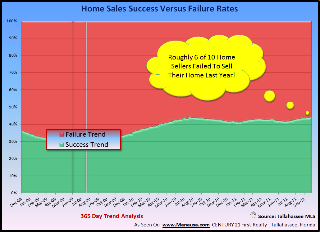 Tallahassee Housing Sales Success Rate