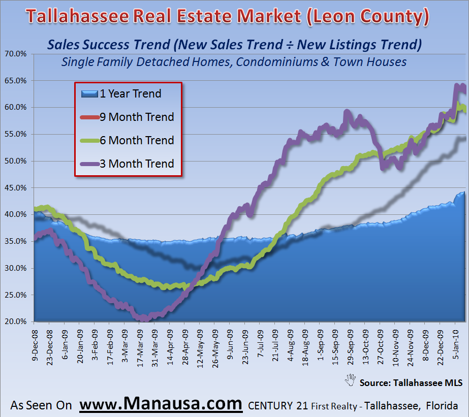 Home Sales Success Trends In Tallahassee January 16, 2009