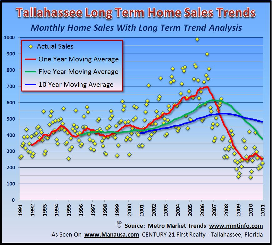 Home Sales And Real Estate Charts Forecast Change In The Tallahassee Housing  Market Joe Manausa Real
