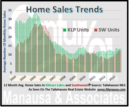 Home Sales in Southwood and Killearn Lakes Plantation