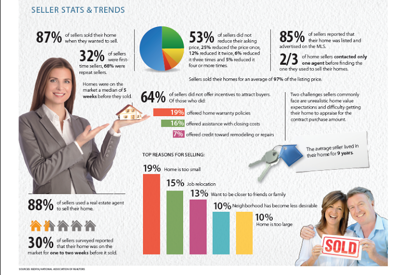Why People Choose To Sell A Home - Home Seller Infographic
