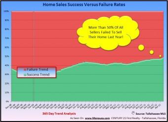 Home Selling Success Rate Tallahassee Joe Manausa Real Estate 1140 Capital Circle SE #12A Tallahassee, FL 32301 (850) 366-8917 www.manausa.com