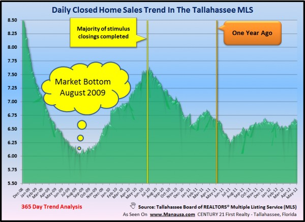 Home Selling Success Tallahassee