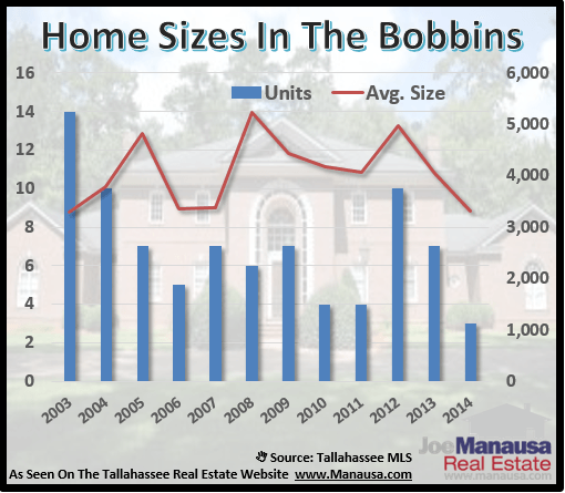 Home Sizes In Bobbin Mill Woods
