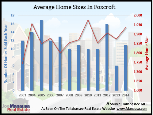 Home Sizes In Foxcroft