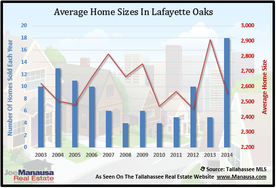 Home Sizes In Lafeyette Oaks