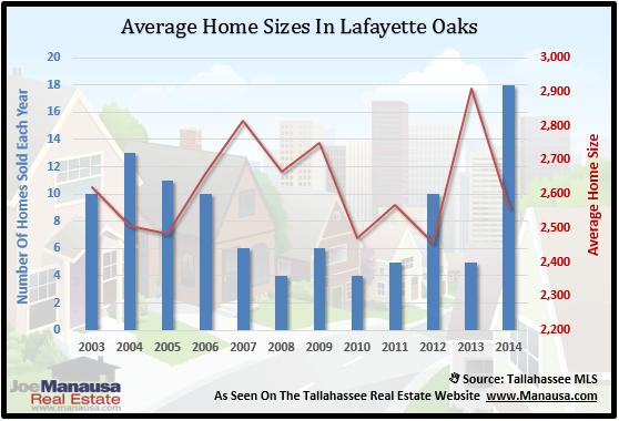 Home Sizes In Lafeyette Oaks