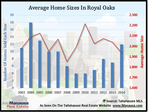 Home Sizes In Royal Oaks