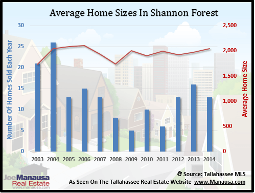 Home Sizes In Shannon Forest