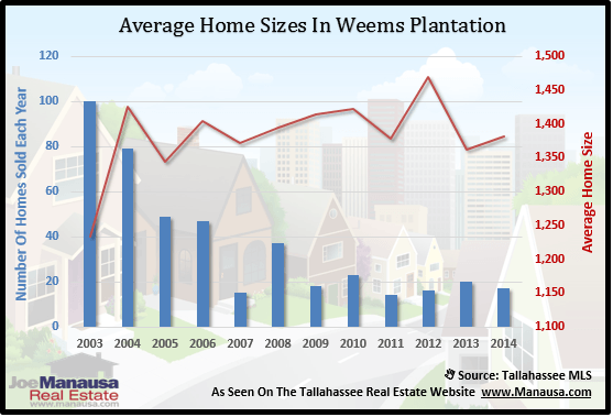 Home Sizes In Weems Plantation
