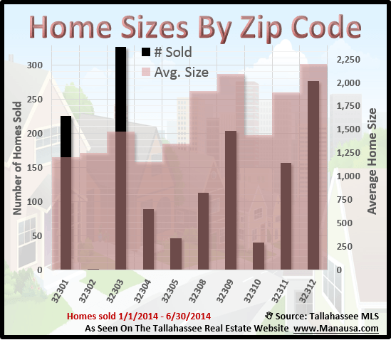 Home Sizes in Tallahassee Zip Codes