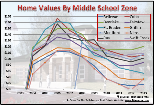 Home Values By Middle School Zone
