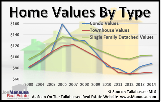 Home Values By Type