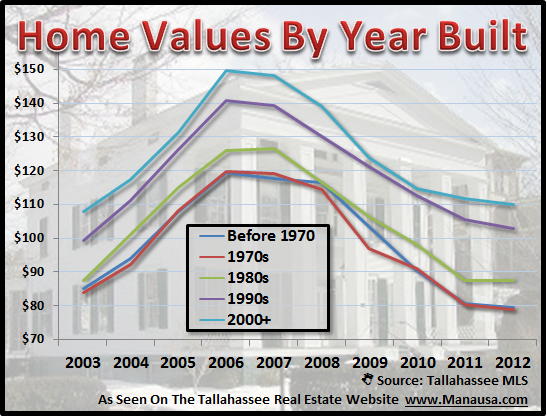 Home Values By Year Built