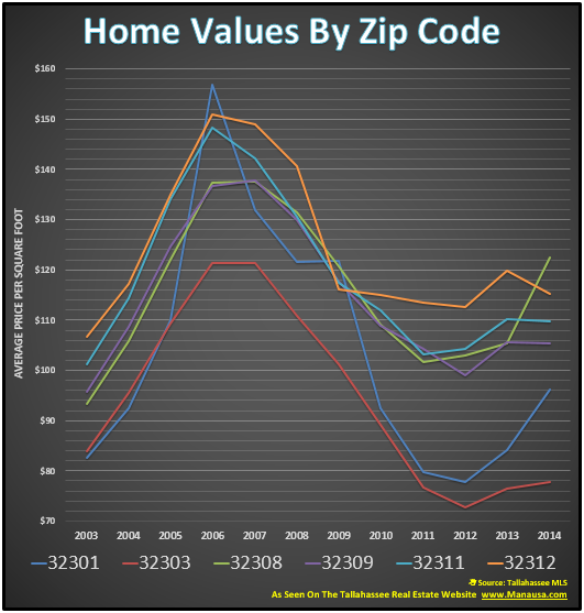 Home Values By Zip Code