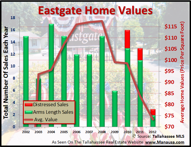 Home Values Eastgate Tallahassee Florida