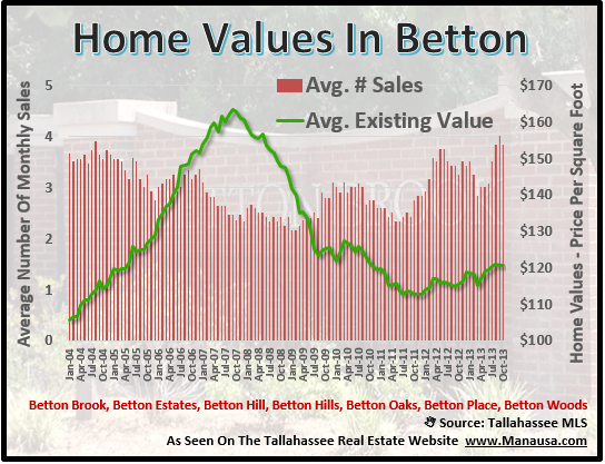 Home Values In Betton