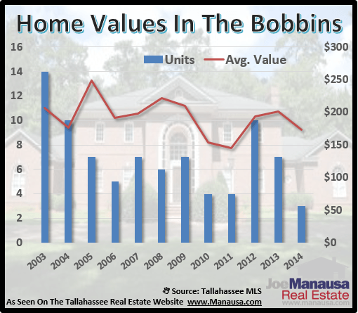 Home Values In Bobbin Trace