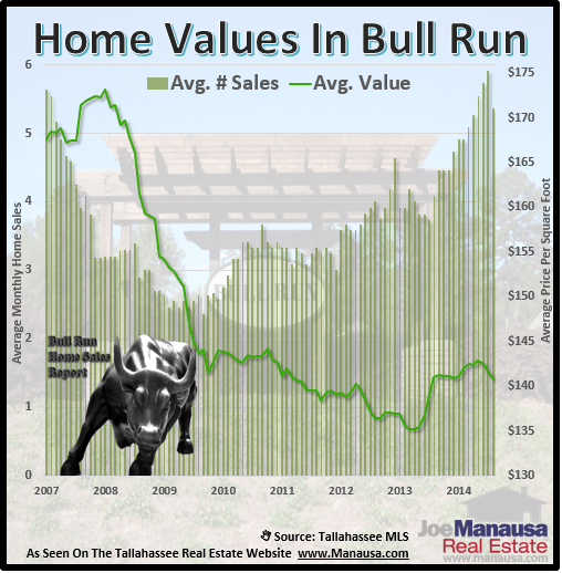 Home Values In Bull Run