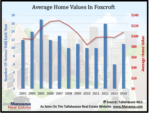Home Values In Foxcroft