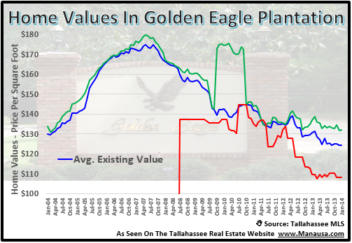 Home Values In Golden Eagle Plantation